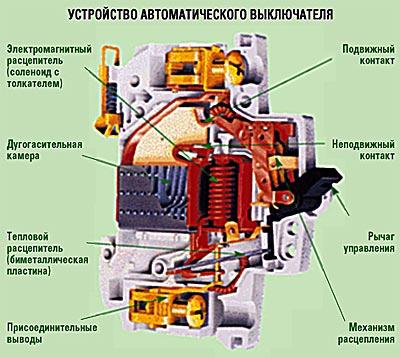 Для нормальной эксплуатации автоматических выключателей необходимо обеспечить следующие условия.