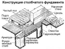 Для столбиков используют деревянные...  Столбчатый фундамент имеет одно неоспоримое преимущество - он в два раза...