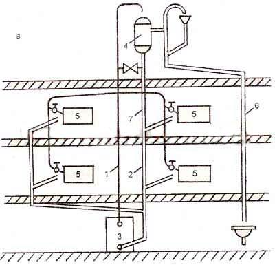 Двухтрубная система водяного отопления с нижним распределением: 1 - подающий стояк; 2 - обратный трубопровод; 3...