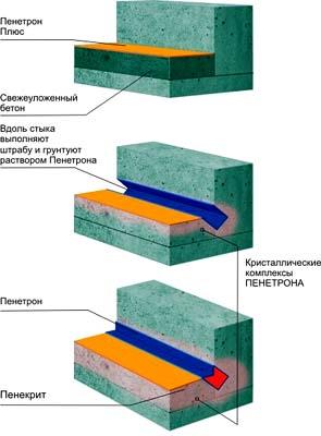 Гидроизоляция плиты расценка
