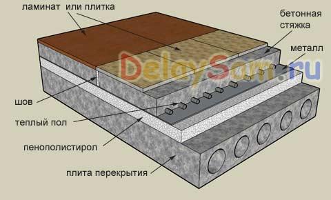 устройство полов из керамической плитки